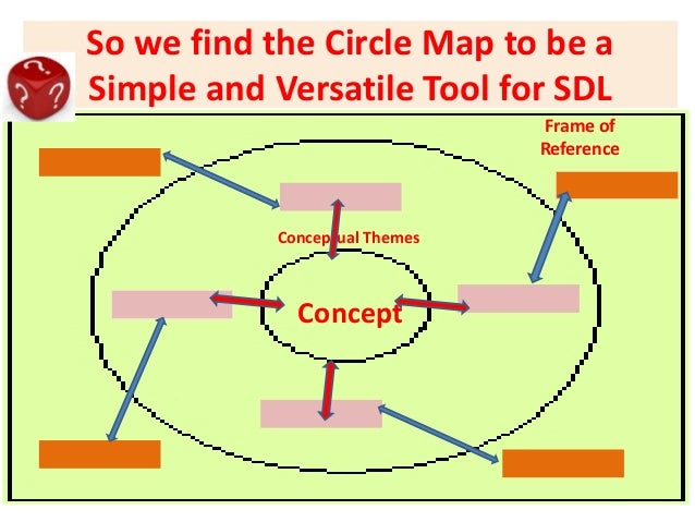 Thinking maps and novel assessment schemas direction drive destination 11 so we find the circle map sciox Gallery