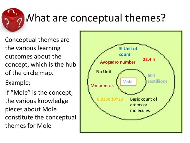 Thinking Maps And Novel Assessment Schemas