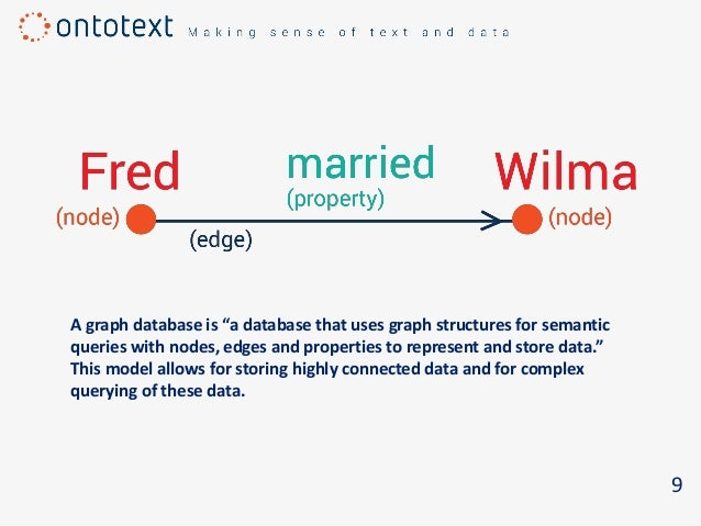 """9 A graph database is """"a database that uses graph structures for semantic queries with nodes, edges and properties to repr..."""
