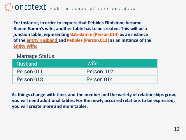 For instance, in order to express that Pebbles Flintstone became Bamm-Bamm's wife, another table has to be created. This w...