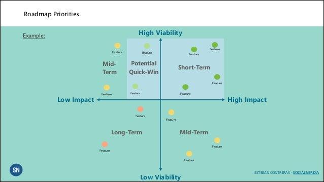 Roadmap Priorities High Viability Example - Startup roadmap template