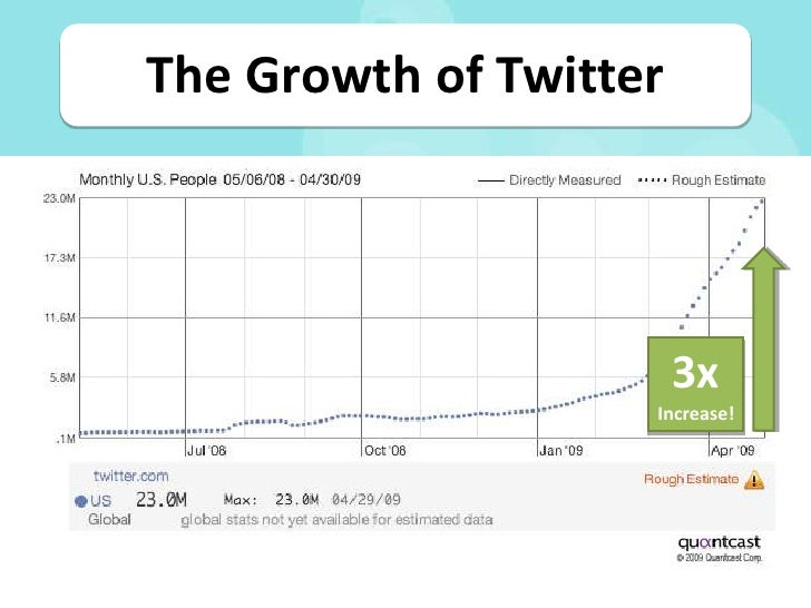 The Growth of Twitter                             3x                     Increase!