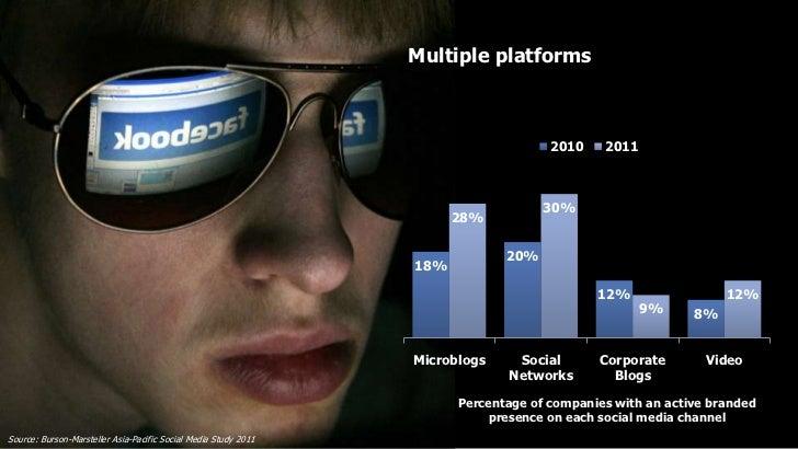Multiple platforms                                                                                     2010    2011       ...