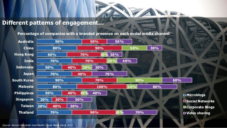 Different patterns of engagement…             Percentage of companies with a branded presence on each social media channel...
