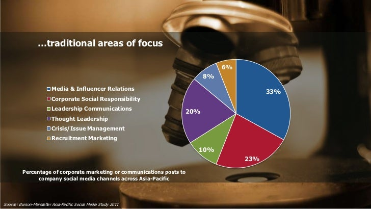 …traditional areas of focus                                                                                6%             ...