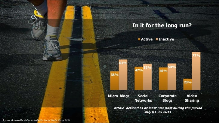 In it for the long run?                                                                                   Active     Inact...