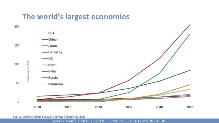 The world's largest economies          (trillion current USD)Source: Citibank Global Economic Review February 21 2011     ...