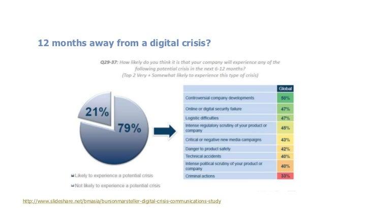 Companies unsure how to proceed…http://www.slideshare.net/bmasia/bursonmarsteller-digital-crisis-communications-study