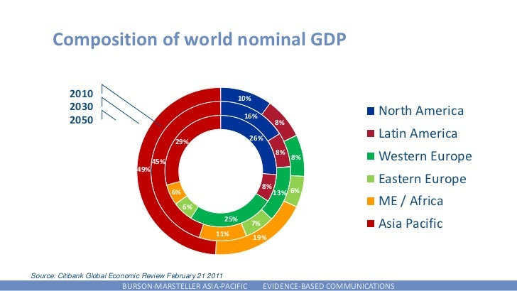 Composition of world nominal GDP           2010                                              10%           2030           ...