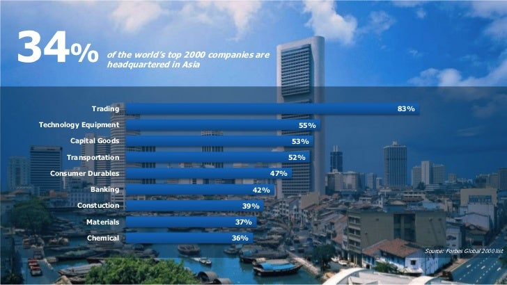 34%             of the world's top 2000 companies are                headquartered in Asia             Trading            ...