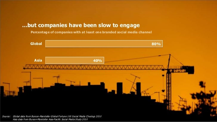 …but companies have been slow to engage                         Percentage of companies with at least one branded social m...