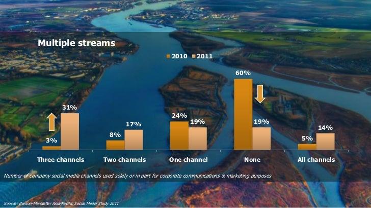 Multiple streams                                                                       2010     2011                      ...