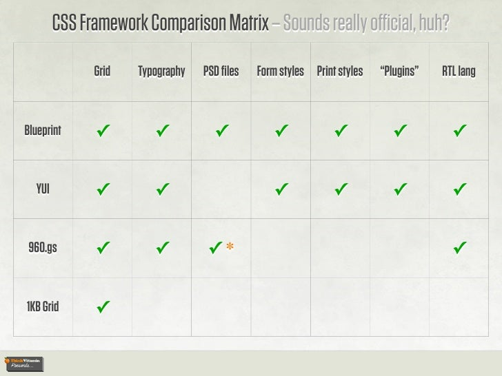 Css framework comparison matrix malvernweather Gallery