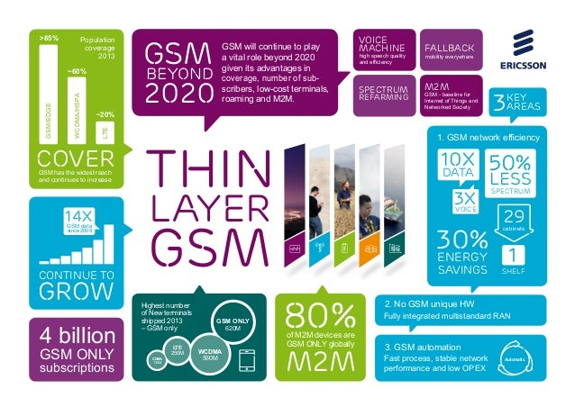 Support GSM Support GSM Support GSM THIN LAYER GSM Population coverage 2013 GSM has the widest reach and continues to incr...