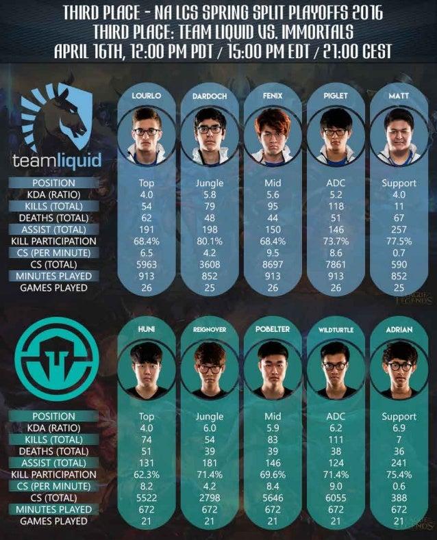 Third Place - NALCS Playoffs - Team Liquid vs. Immortals