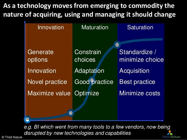 """theories of disruptive innovation and value innovation Today it is """"disruptive innovation"""" the economist explains what disruptive innovation means the economist explains jan 25th 2015 by aw."""