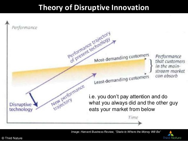 theories of innovation Every company says that innovation is important, and that they value the ideas of their people in fact, creativity is becoming a core skill which companies know they need in the future yet the problem lies in the fact that so few established companies actually know how to go about getting value.