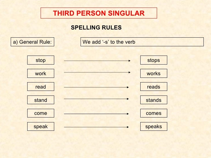 THIRD PERSON SINGULAR SPELLING RULES a) General Rule: We add '-s' to the verb stop work read stand stops works reads stand...