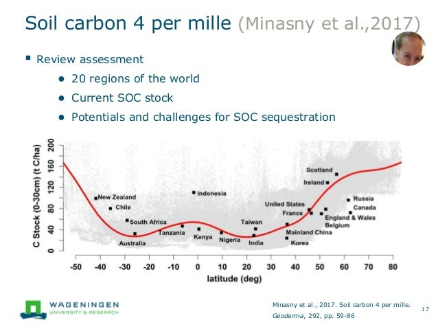 Climate smart ag webinar soil management for Soil 4 climate
