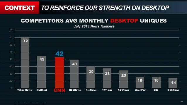 CONTEXT TO REINFORCE OUR STRENGTH ON DESKTOP Source: comScore Media Metrix, Online News Ranker, July 2013 COMPETITORS AVG ...