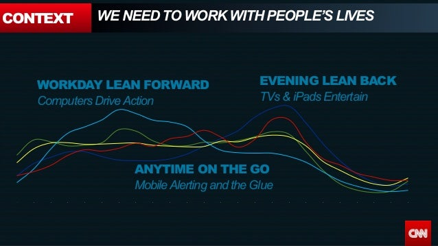 CONTEXT WE NEED TO WORK WITH PEOPLE'S LIVES 6 a a 10 a 12 p 2 p 4 p 6 p 8 p 10 p 12 a 2 a 4 a EVENING LEAN BACK TVs & iPad...