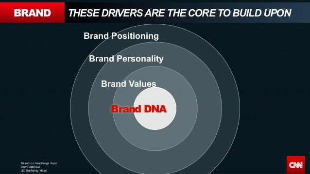 Based on teachings from Lynn Upshaw UC Berkeley Haas Brand DNA Brand Values Brand Personality Brand Positioning BRAND THES...