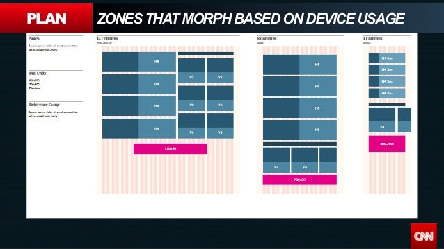 PLAN ZONES THAT MORPH BASED ON DEVICE USAGE