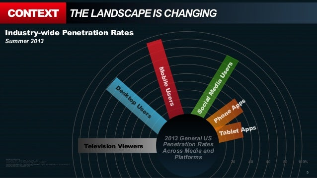 20 40 60 80 100% CONTEXT THE LANDSCAPE IS CHANGING MARKET PENETRATION: TV penetration = 96% = Nielsen TV Penetration Trend...