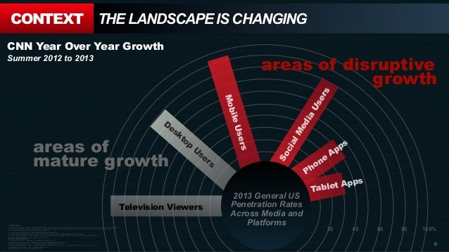 20 40 60 80 100% CONTEXT THE LANDSCAPE IS CHANGING CNN METRICS: July 2013 TV Ratings = Source: Nielsen Media Research,NPow...