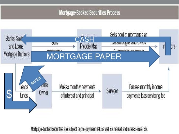 Mortgage Backed Securities Definition