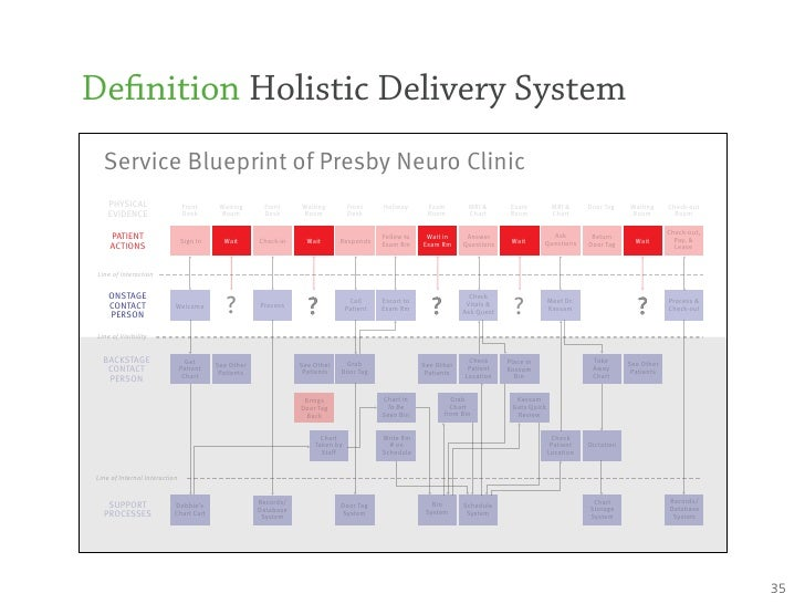 De nition holistic delivery system de nition holistic delivery system service blueprint of presby neuro clinic physical malvernweather Gallery