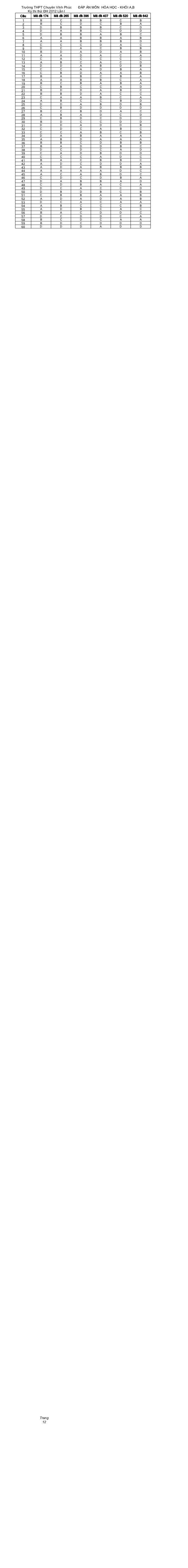 Trường THPT Chuyên Vĩnh Phúc     ĐÁP ÁN MÔN HÓA HỌC - KHỐI A,B   Kỳ thi thử ĐH 2012 Lần ICâu   Mã đề 174   Mã đề 265    Mã...