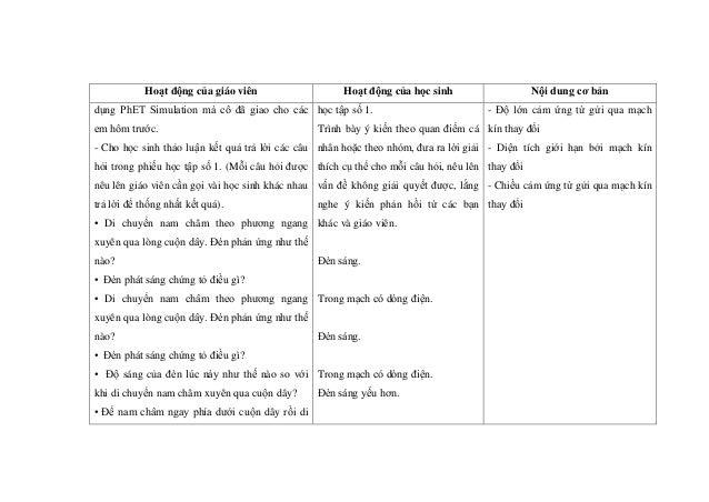Hoạt động của giáo viên Hoạt động của học sinh Nội dung cơ bản dụng PhET Simulation mà cô đã giao cho các em hôm trước. - ...