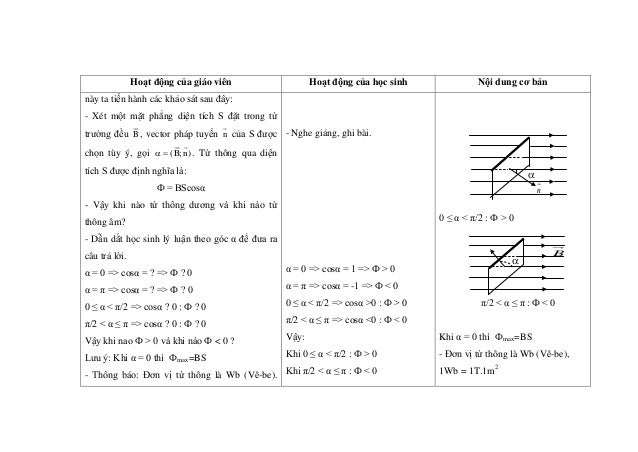 Hoạt động của giáo viên Hoạt động của học sinh Nội dung cơ bản này ta tiến hành các khảo sát sau đây: - Xét một mặt phẳng ...