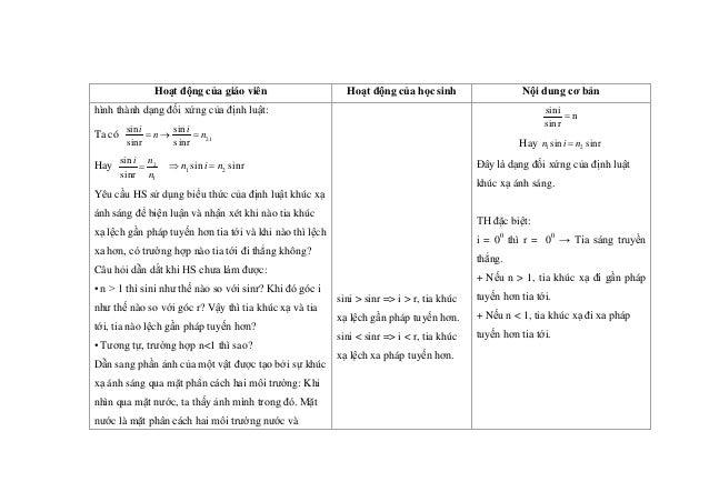 Hoạt động của giáo viên Hoạt động của học sinh Nội dung cơ bản hình thành dạng đối xứng của định luật: Ta có sin sinr i n=...