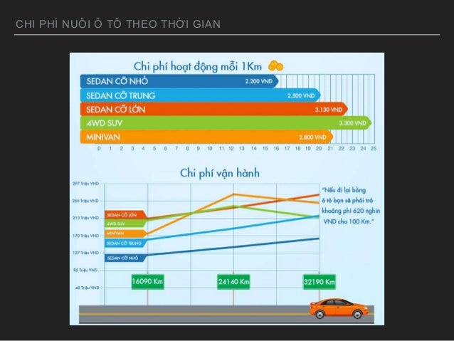 automotive industry in vietnam Driving - this infographic shows the growth drivers, main barriers and key issues of vietnam's passenger vehicle market.