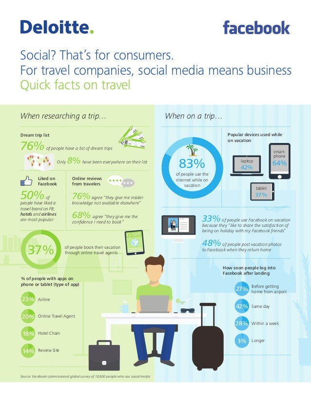 Social? That's for consumers. For travel companies, social media means business Quick facts on travel When researching a t...