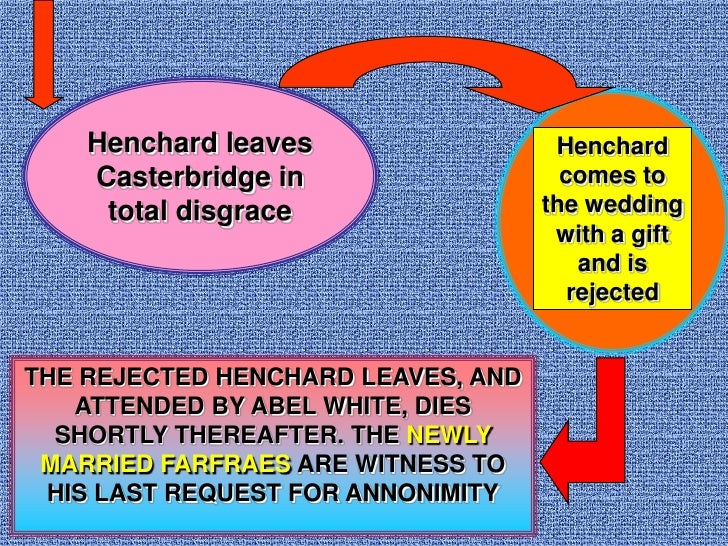 an analysis of pain in the mayor of casterbridge 5 which two characters live according to their passions lucetta and henchard michael and susan elizabeth-jane and donald.