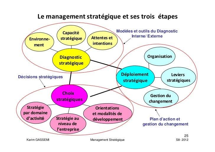 Th 232 Me 1 Les Concepts Fondamentaux Du Management Strat 233 Gique
