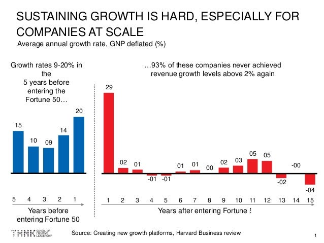 1 SUSTAINING GROWTH IS HARD, ESPECIALLY FOR COMPANIES AT SCALE Source: Creating new growth platforms, Harvard Business rev...