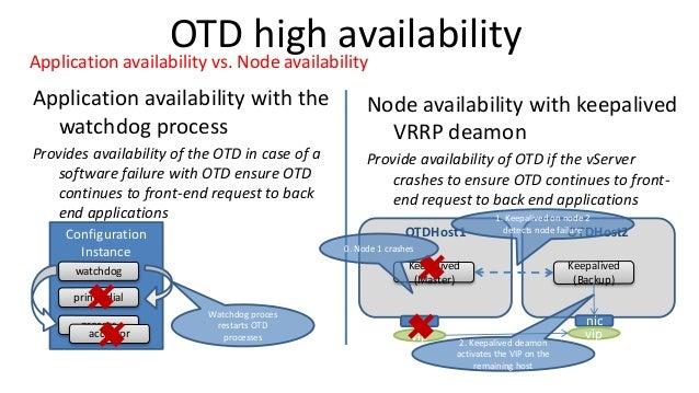 Application availability vs. Node availability Application availability with the watchdog process Provides availability of...