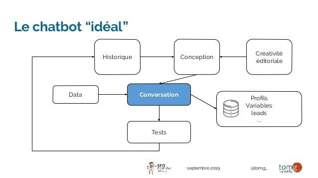 """septembre 2019 @tomg_ Le chatbot """"idéal"""" Historique Conception ConversationData Créativité éditoriale Tests Profils Variabl..."""