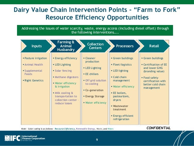 World Bank IFC Financing Dairy Supply Chain in Africa
