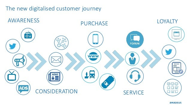 4 AWARENESS The new digitalised customer journey CONSIDERATION PURCHASE SERVICE LOYALTY