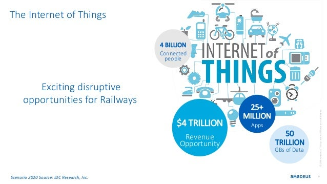 Exciting disruptive opportunities for Railways 9 ©2016AmadeusITGroupanditsaffiliatesandsubsidiaries The Internet of Things...