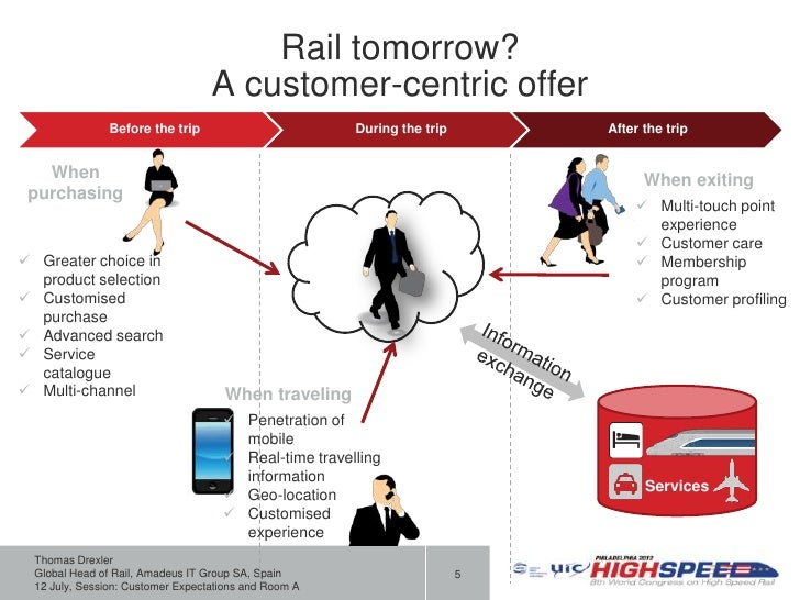 Rail tomorrow?                                   A customer-centric offer                Before the trip                  ...