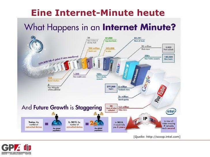 Eine Internet-Minute heute                   [Quelle: http://scoop.intel.com]