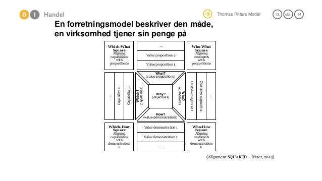 Thomas Ritters Model  13.  okt.  14  En forretningsmodel beskriver den måde, en virksomhed tjener sin penge på  (Alignment...
