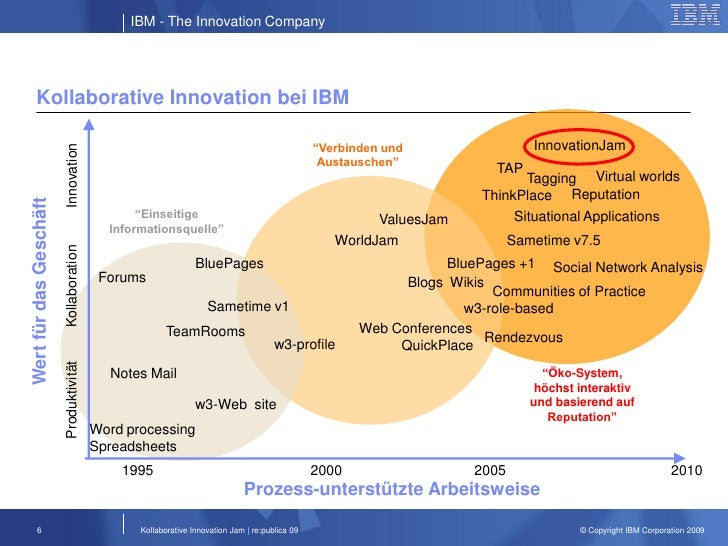 ibm innovation essay A case study in ibm services information technology essay print reference this  disclaimer:  ibm sells products, services and solutions, but all with the goal of helping its clients succeed, however they measure success innovation that matters for our company and for the world: ibm employees are forward thinkers ibm believes in progress, believes that the application of intelligence,.