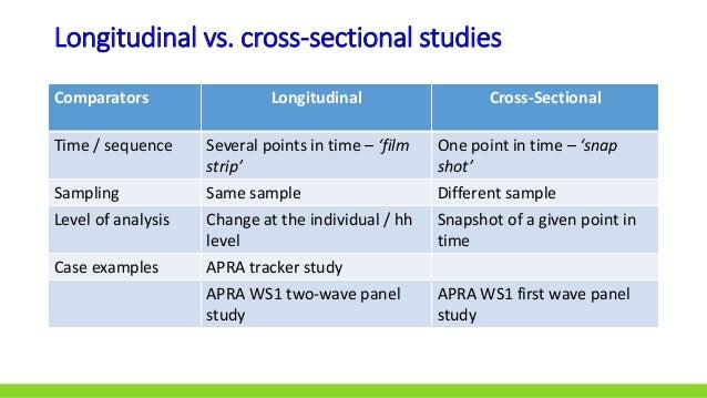 Analysing the Dynamics of Change: Using longitudinal ...